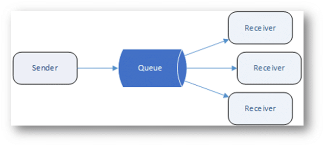 Example illustration of Azure Service Bus Queue